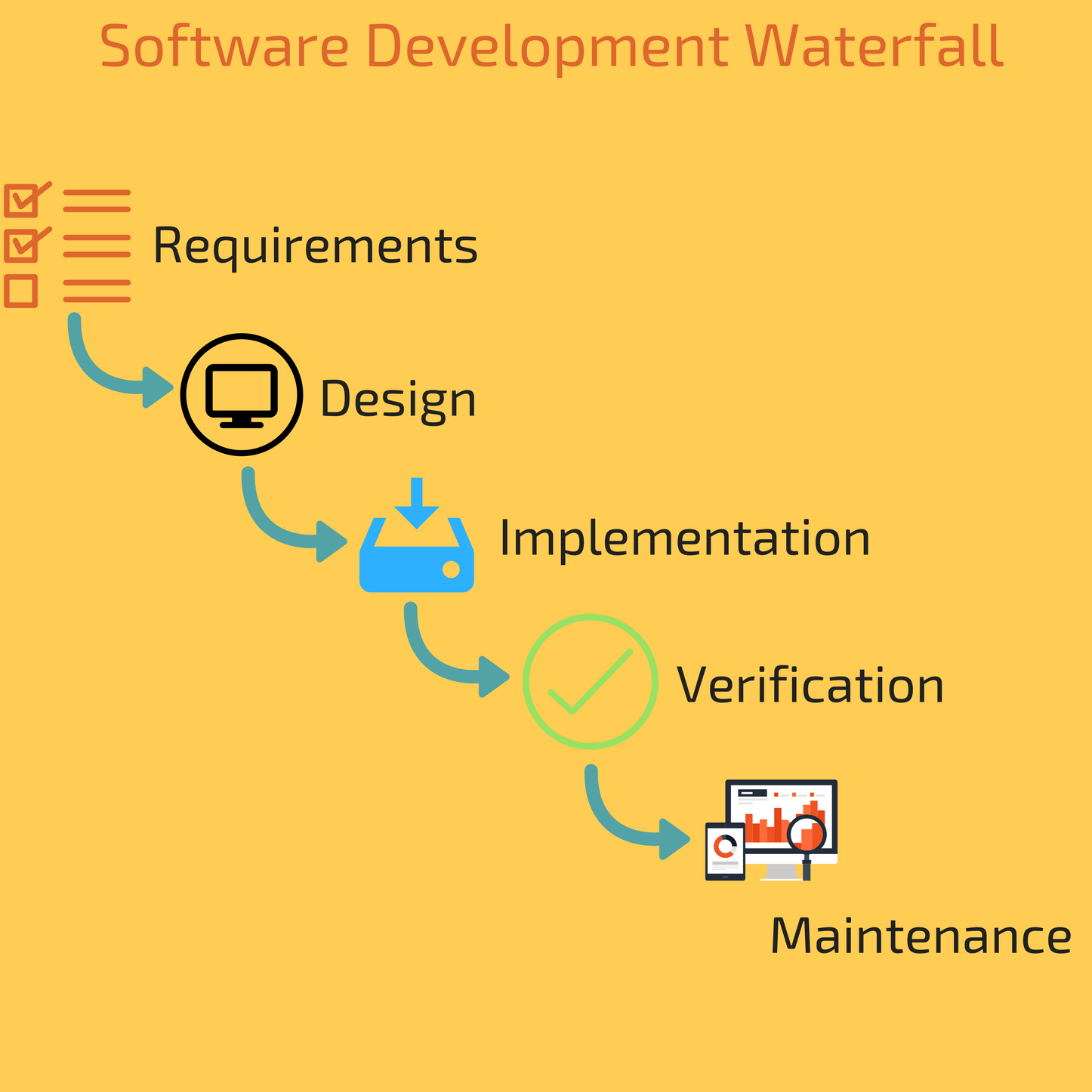 Waterfall Software Development Approach