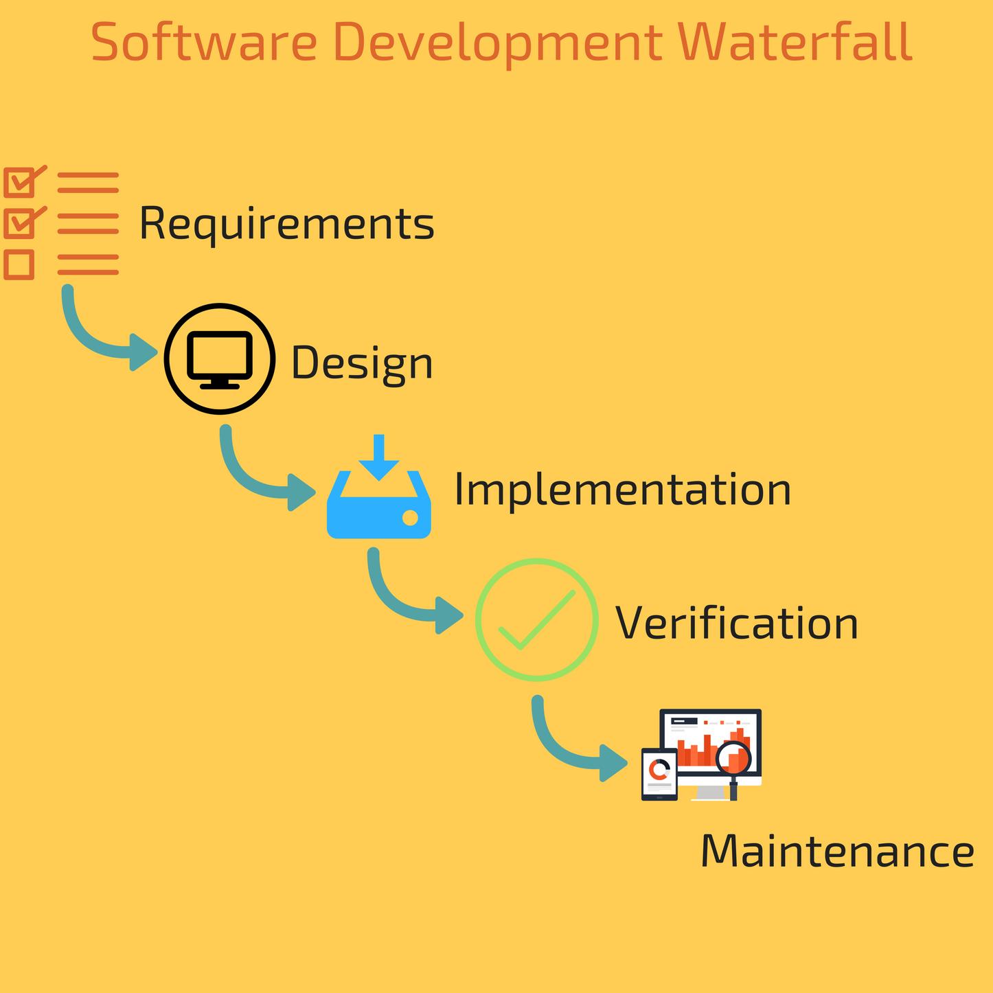 Waterfall Software Development Approach